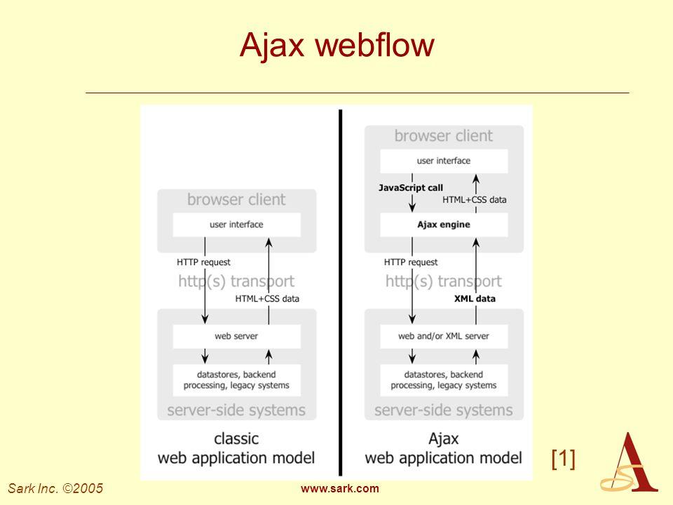 Ajax webflow [1] www.sark.com